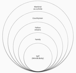 Hierocles concentric circles