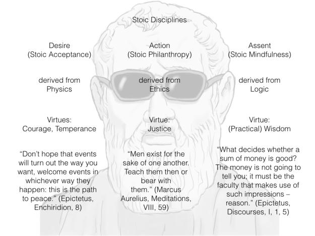 the three disciplines