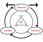 the basic idea behind Cognitive Behavioral Therapy, itself inspired by Stoic philosophy