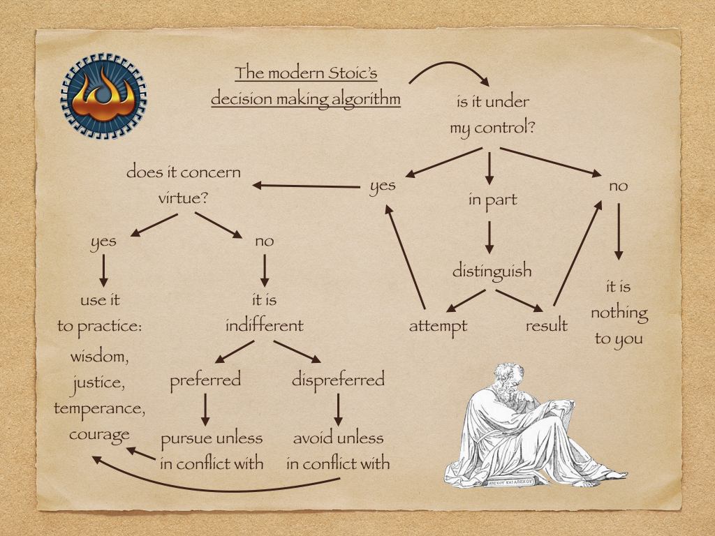 Funny Flowcharts Consequential Dilemmas besides Flow chart likewise Stoic Philosophy In A 5 Bullet Nutshell as well Period Symptoms Irregular Periods besides Flow Chart Htc Vive. on funny flowchart