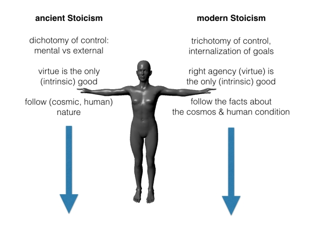 ancient to modern Stoicism-partial