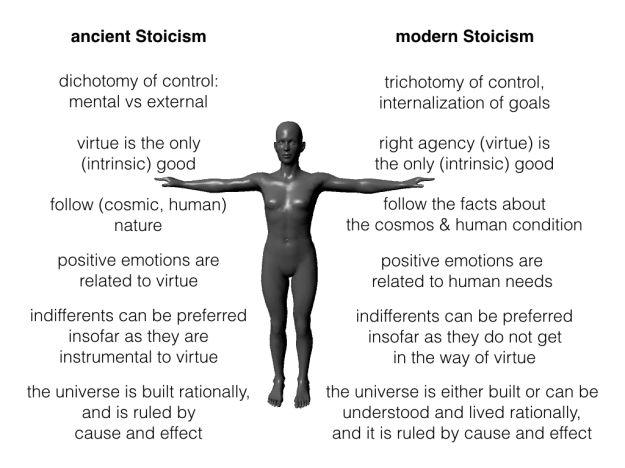 ancient to modern Stoicism