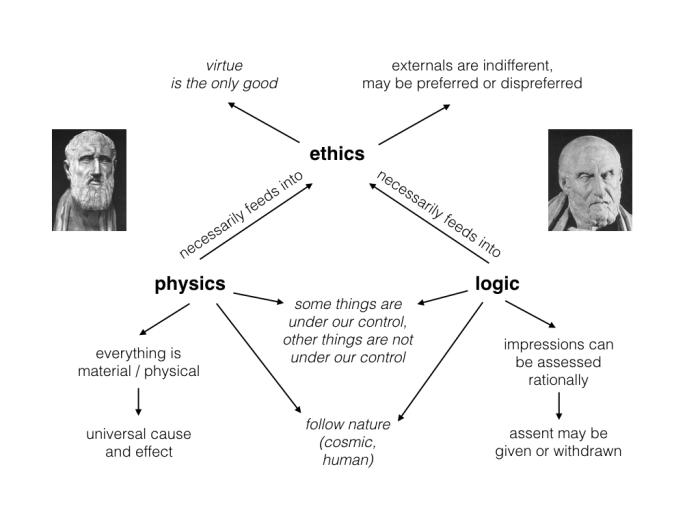 minimalist Stoicism