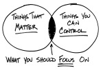Dichotomy of control