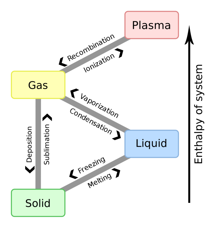 Phase transitions as a function the enthalpy of a system