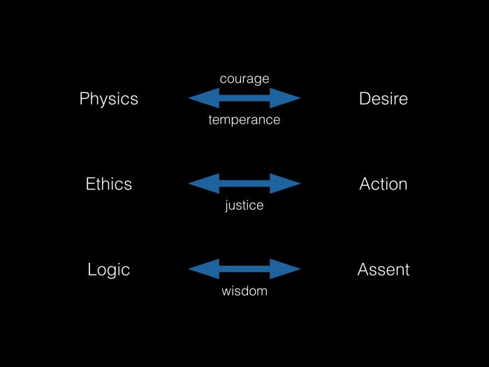 Topoi virtues & disciplines