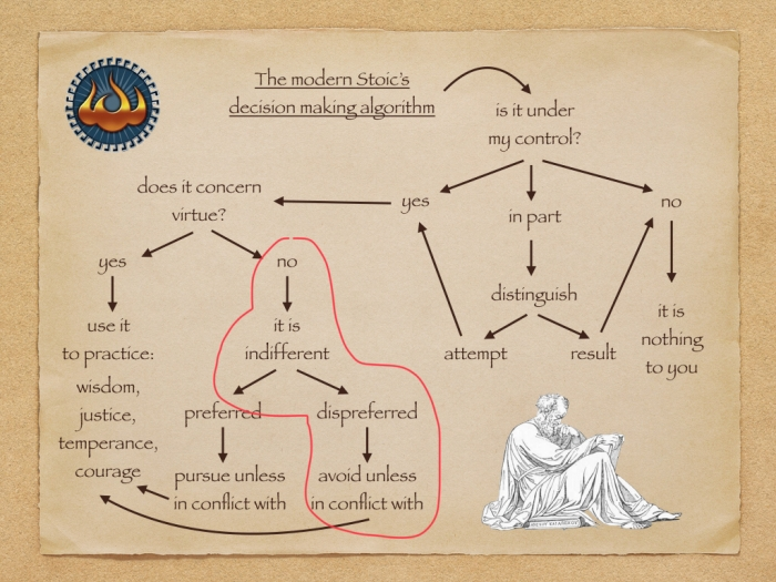 Stoic decision making algorithm - annotated