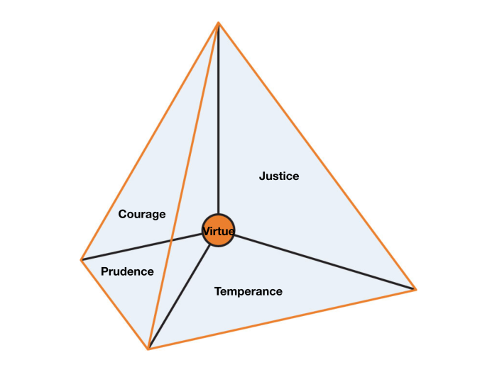 The four virtues as a tetrahedron