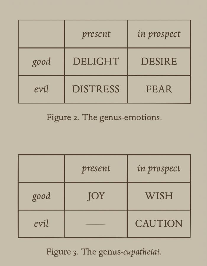 Stoic emotions