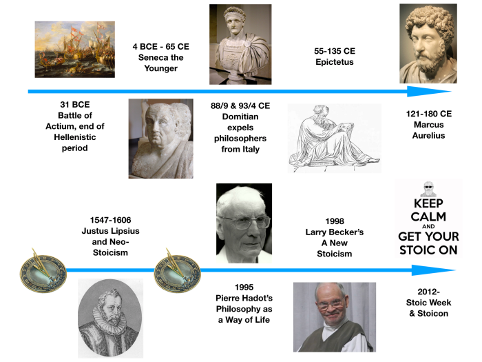 A simple Stoic timeline – How to Be a Stoic
